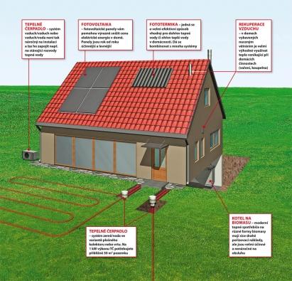 Schéma systému ekologického vytápění rodinného domu