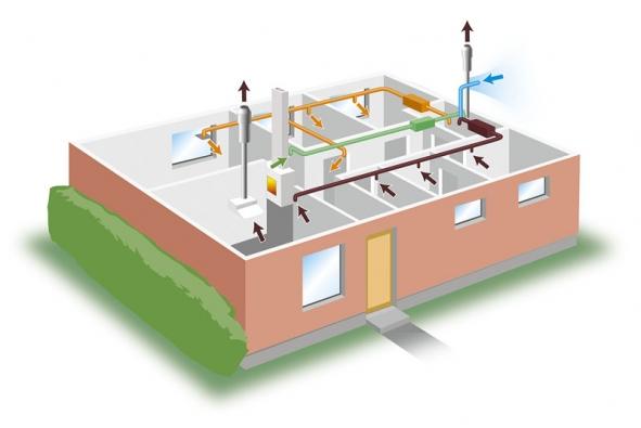 ZELENÁ: cirkulační vzduch. Tato větev zajišťuje rovnoměrnost teploty v domě přenosem ohřátého vzduchu z vytápěné místnosti (v tomto případě krbem) do ostatních prostor. ORANŽOVÁ: přívod vzduchu. HNĚDÁ: odvod znečištěného vzduchu. MODRÁ: Přívod čerstvého vzduchu.