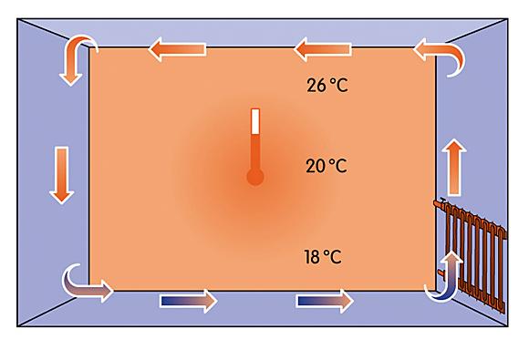 Průběh teplot vmístnosti se liší podle způsobu vytápění (viz obrázky KKH BRNO). Nejvyrovnanější teplota je ustěnového topení (nahoře), podlahové topení (vlevo dole) nabízí zase příjemné teplo od země. Radiátory (vpravo dole) vydávají téměř výhradně konvekční teplo aprostor pod stropem přetápějí.