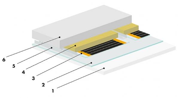 Doporučená konstrukce stropu stopnou fólií Ecofilm C (FENIX TRADING): 1 – podhled (sádrokartonová deska), 2 – parozábrana (PE fólie), 3 – topná fólie ECOFILM C, 4 – tepelná izolace (minerální vlna), 5 – nosníky SDK konstrukce, 6 – nosná konstrukce podhledu.
