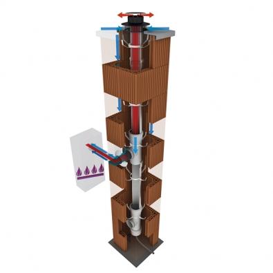 Komínový systém CIKO GAS se skládá z keramických komínových tvárnic, tvořících obvodový plášť, který je vybaven plastovými vložkami Ricom (CIKO).
