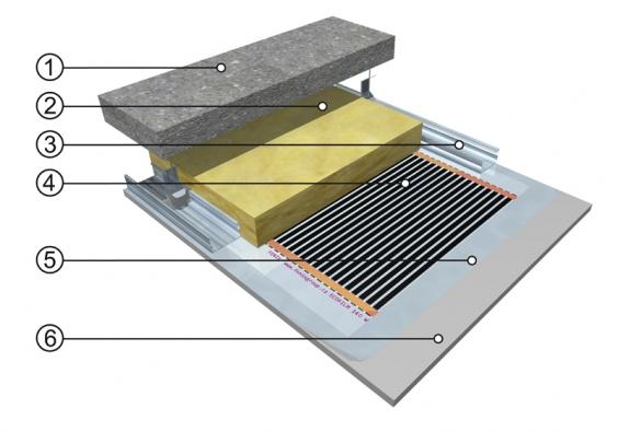 ECOFILM STROPNÍ SDK: 1)nosná stropní konstrukce 2)tepelná izolace 3)nosné CD profily SDK konstrukce 4)stropní topná fólie ECOFILM(R) 5)krycí PE fólie tl. 0,25 mm 6)sádrokartonový podhled (plovoucí).