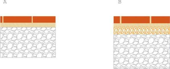 Souvrství pro kladení cihlové dlažby: A)Plochy pro pěší acyklisty, B) Plochy pro pohyb vozidel do 10 tun.