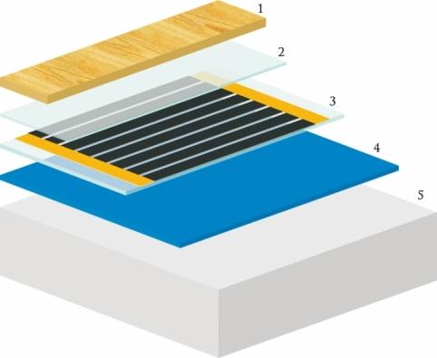 Popis konstrukce podlahy: 1) nášlapná vrstva – laminátová podlaha 2) parozábrana – PE fólie 3) topná fólie ECOFILM 4) kročejová izolace – Extrupor 6mm 5) podklad podlahy.