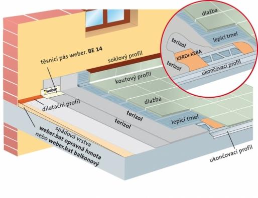 Řez balkonovou konstrukcí názorně ukazuje, ojak složitý amateriálově náročný systém jde (WEBER TERRANOVA).