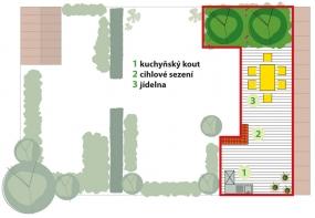 Vaření astolování: Dřevěná terasa ve tvaru L spojuje kuchyňský  ajídelní kout. Vrohu stojí květináče sbylinkami. Cihlová zídka poslouží pro servírovaní příloh, při vaření si tu mohou sednout hosté.
