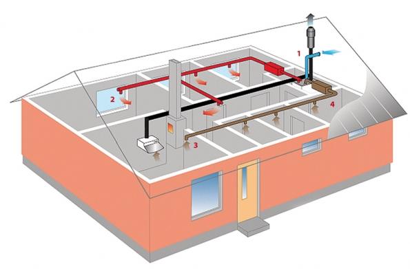Větrací jednotka sdigestoří: 1) ILTO – střešní vyústka (odváděný vzduch) 2) přívodní vzduch 3) odtahovaný vzduch 4) ILTO W 80.