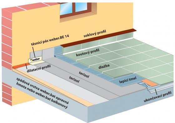 Renovace balkonu či lodžie je technicky náročná záležitost, kde rozhodující roli hraje kvalita použitých materiálů. Certifikované renovační systémy zaručují optimální řešení  (WEBER TERRANOVA).