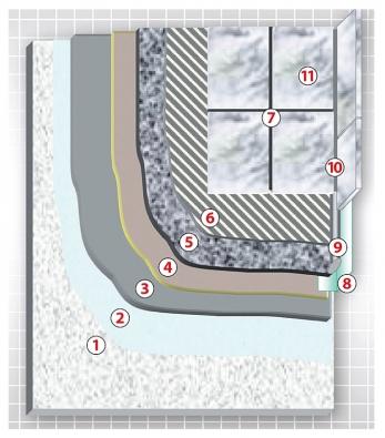 Terasa vybudovaná pomocí materiálů Schönox: 1) beton, 2) KH, 3) PL PLUS, 4)1K-DS nebo ADS-2K, 5) MSE + Monocorn, 6) TT DUR na kámen TT-PLUS, 7) SU/PDF, 8) Fugendichtband, 9) těsnicí provazec, 10) Casco S20, 11) dlažba/kámen (SCHÖNOX).