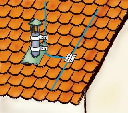 Jímací zařízení se připevňují ike kovovým větracím komínkům, které mají převyšovat o20cm.