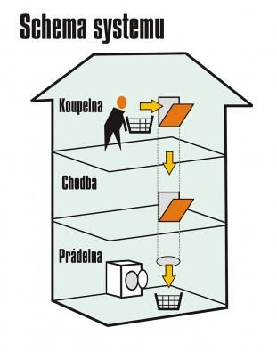 Schéma systému shozu prádla...