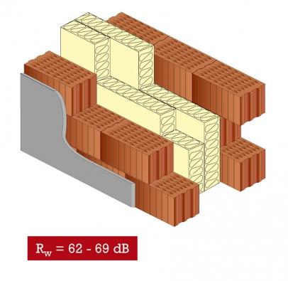 Zdvojené obvodové zdi domu zkeramických bloků svloženou zvukovou izolací, Rw = 62–69 dB.