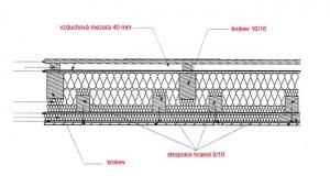 Skladba střešní konstrukce s přírodními materiály: Střecha je kryta šablonami Betternitu. Jako tepelná izolace jsou použity desky Hofatex Therm a jako střešní záklop desky Kronotec DP 50 s funkcí paropropustné pojistné hydroizolace. Podhledy jsou opatřeny systémem jílových omítek na rákosových rohožích. Všimněte si důsledně přerušených tepelných mostů u stropnic a krokví.