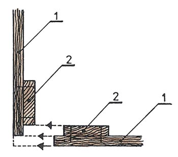 Vytvoření rohu pomocí bednicích dílců (1-bednicí prkna, 2-svlak).