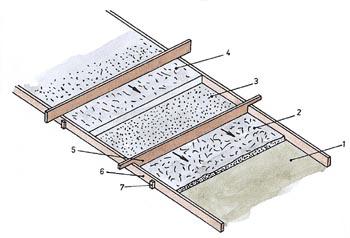 1-zarovnaný a ubitý podklad, 2-štěrk, 3-štěrkopískové lůžko, 4-beton, 5-zarovnávací lať, 6-bednění, 7-dřevěný opěrný kolík.