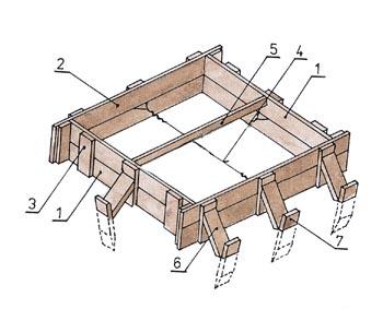 1-vnitřní bočnice, 2-vnější bočnice, 3-svlak, 4-stažení drátem, 5-dočasná rozpěrka, 6-vzpěrka, 7-kolík.