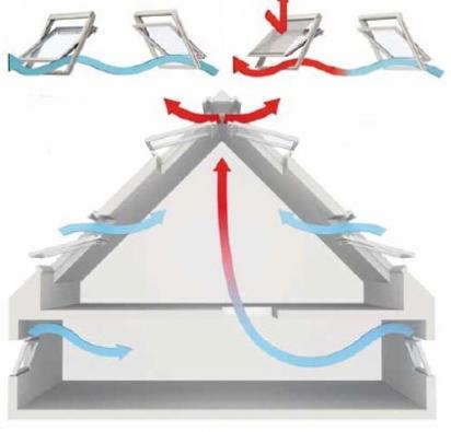 Účinek komínového efektu závisí na rozmístění oken. Ideální kombinací jsou okna fasádní a střešní. | Chladicí účinek přirozené ventilace, tzv. příčný efekt větrání, umožňují protilehlá střešní okna. | Teplý vzduch je lehčí než studený a stoupá vzhůru. Vzniká komínový efekt. Vynikající ventilaci s okny umocní i venkovní markýza.