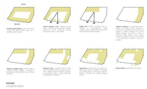 Projekt Vojtěcha Šedého, Štěpánovský špalíček citlivě pracuje s kontextem místa.
