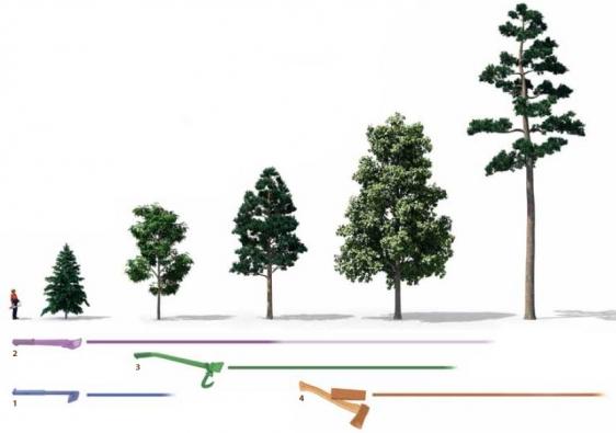 1) Kácecí lopatka 2) Přetlačná lopatka 3) Nárazová lopatka 4) Dřevorubecký klín.