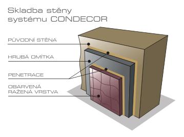Skladba stěny systému Condecor