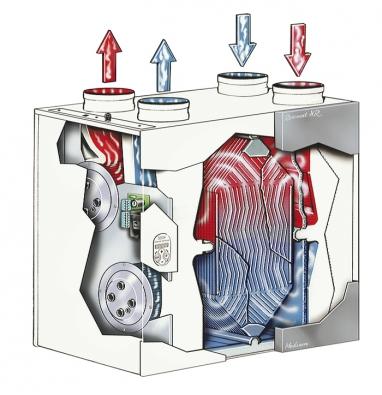 Srdcem větracích jednotek Renovent je tepelný výměník, který dokáže využít až 95% tepla zproudu odváděného vzduchu.