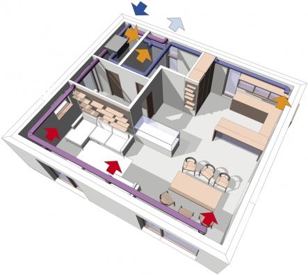 Kromě rozvodů vody, elektřiny aplynu se venergeticky úsporných domech čím dál častěji navrhuje isystém umělého odvětrání.
