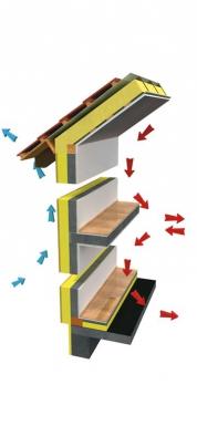 Řez obvodovou stěnou zvelkoplošných dílců Ecobeton Canaba nabázi sendvičové konstrukce. Tloušťka stěny je 300mm, alternativně 350mm při U= 0,18–0,24 W/m2K.