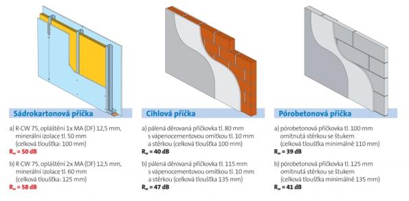 Příklad srovnání akustických parametrů různých příček.