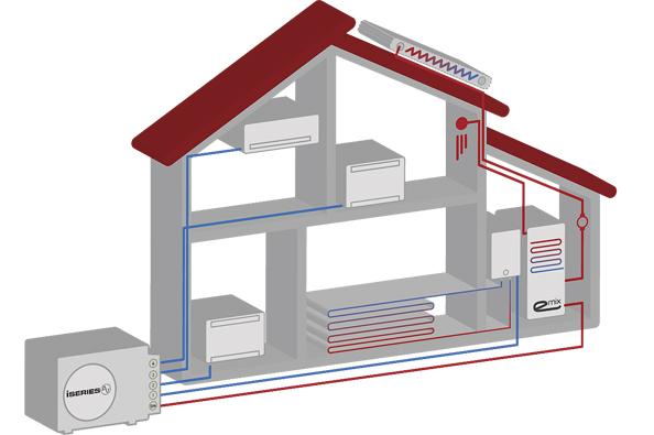 Kombinované tepelné čerpadlo ohřívá topnou vodu do podlahového topení, zajišťuje vytápění či chlazení pomocí nástěnných či parapetních jednotek a zároveň ohřívá teplou užitkovou vodu (CIUR)