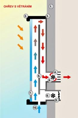 Vrežimu ohřev vzduchu světráním řídicí jednotka hlídá rozdíl teplot vpanelu avmístnosti, apokud bude teplota vpanelu vyšší, otevře pomocí servopohonu klapku výfuku azapne ventilátor. Povyrovnání teploty se vše automaticky vypne.