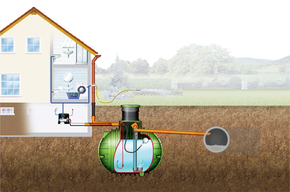 Schéma podzemní nádrže na dešťovou vodu pro potřeby rodinného domu: 1domácí vodárna2snímač spodní hladiny  vody 3plovoucí sání4nátok pro napouštění vody zespodu5přepad do dešťové kanalizace (NICOLL).