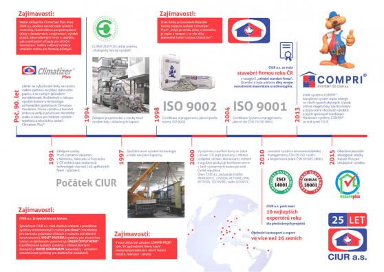 CIUR a.s. - historie firmy