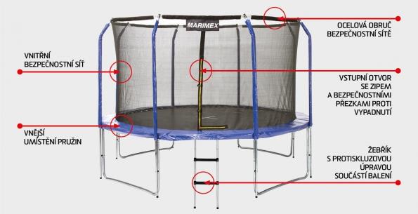 Skákání na trampolíně rozvíjí fyzickou zdatnost, prohlubuje dechovou kapacitu a zlepšuje kardiovaskulární činnost. Skoky na trampolíně zlepšují držení těla a posilují zádové svalstvo.