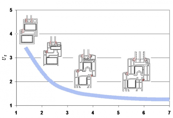 Graf: dosažitelné hodnoty činitele tepelné izolace Uf plastový okenních profilů v závislosti na počtu komor (REHAU).