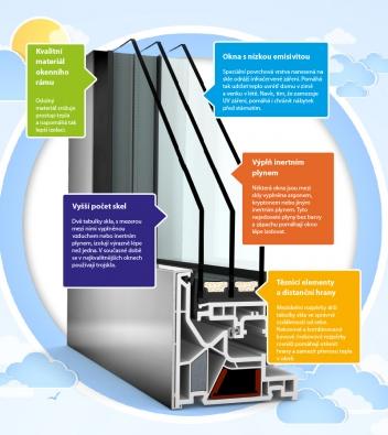 Důležité prvky oken (INTERNORM)
