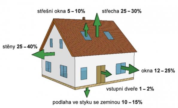 Schéma úniku tepla z budovy. (SAINT-GOBAIN)
