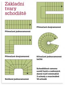 Základní tvary schodiště