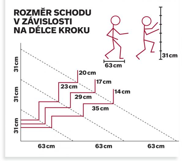 Rozměr schodu v závislosti na délce kroku.