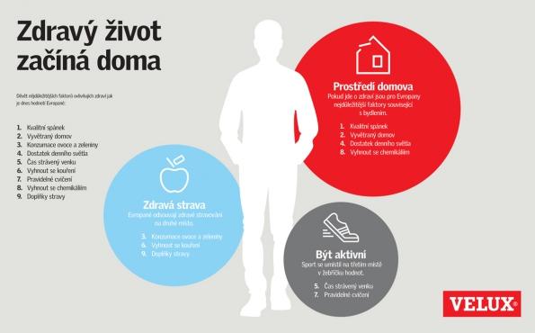 Infografika: Zdravý život začíná doma (VELUX Česká republika)