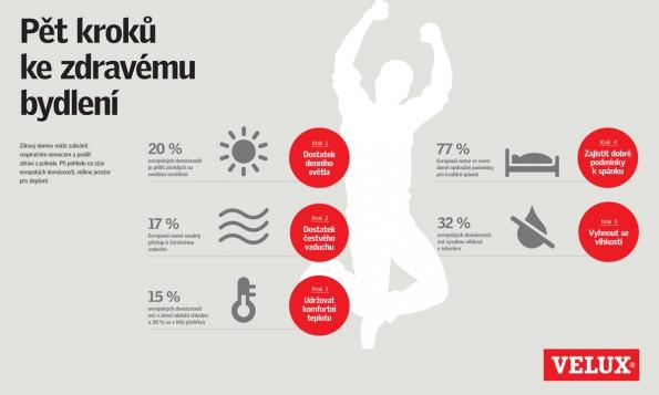Infografika: Pět kroků ke zdravému bydlení (VELUX Česká republika)