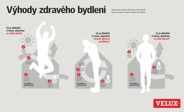 Infografika: Výhody zdravého bydlení (VELUX Česká republika)