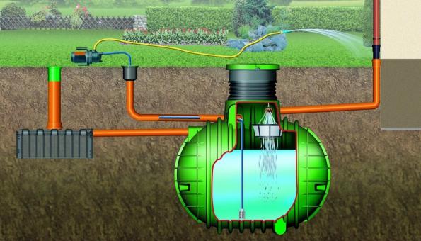 Schéma funkce nádrže na dešťovou vodu (Nicoll)
