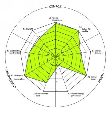 Radar aktivního domu ukazuje celkový výkon všech tří faktorů: energie, komfortu a životního prostředí. (Zdroj: VELUX)