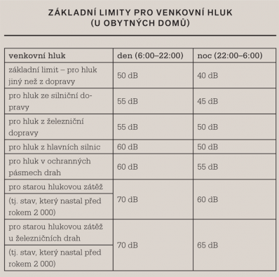 Základní limity pro venkovní hluk (u obytných domů)