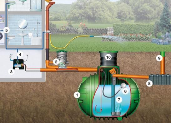 Sestava nádrže a příslušenství pro využívání dešťové vody v domácnosti a na zálivku zahrady  1. Nádrž na dešťovou vodu Columbus s PE poklopem; 2. Filtrační šachta DN 400; 3. Čerpadlo Essential (domácí vodárna); 4. Tlaková nádoba 15 l; 5. Filtr 10''; 6. Plovoucí sání (hadice 3 m); 7.  Klidný nátok – sada; 8. Vsakovací tunel Garantia; 9. Kontrolní závěr DN 200; 10. Šachtová kopule.