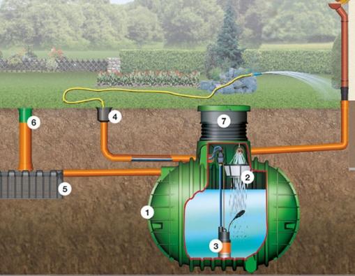 Sestava nádrže a příslušenství pro využívání dešťové vody na zálivku zahrady  1. Nádrž na dešťovou vodu Cristall nebo Columbus s PE poklopem; 2. Filtrační koš do nádrže; 3. Ponorné čerpadlo DROWN; 4. Šachta rozvodu vody; 5. Vsakovací tunel Garantia; 6. Kontrolní závěr DN 200; 7. Šachtová kopule (Nicoll.cz)