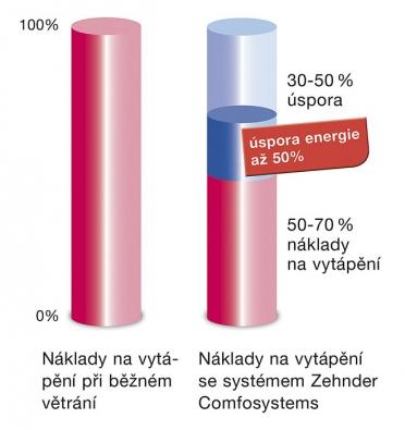 Úspory energie (Zehnder Comfostystems)