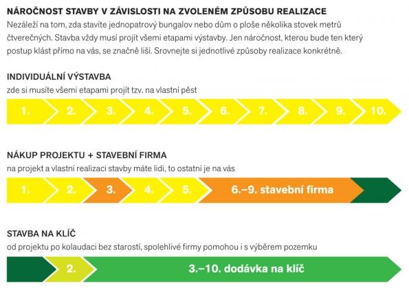 Náročnost stavby vzávislosti nazvoleném způsobu realizace (CANABA)