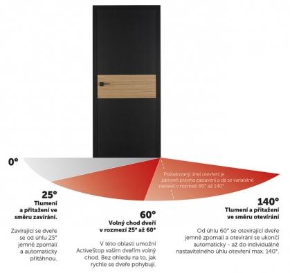 Systém Active Stop je zcela skryt mezi křídlem azárubní. Umožňuje samovolně otevřít dveře až doúhlu 140o, dokáže zabránit nenadálému zabouchnutí iprudkému rozevření, což může dveře poškodit (SAPELI)