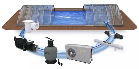 Nejefektivnějším způsobem, jak ohřát vodu vbazénu, je použití tepelného čerpadla, které získává teplo zokolního vzduchu. Vparném létě umí iochlazovat (ALBIXON)